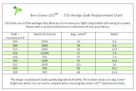Led Lumens Vs Watts Chart Light Output Lumens Chart Meant2be Co