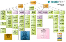 Youth Ministry Organizational Chart Org Charts Xpastor