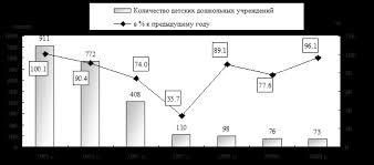 Культурология Система образования Республики Казахстан Реферат  Динамика основных показателей характеризующих систему детского дошкольного образования свидетельствует о значительном сокращении сети