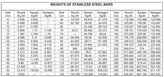 Square Bar Weight Chart Bar Rod Wire Manufacturers India