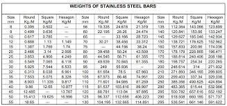 Mild Steel Round Bar Weight Chart Bar Rod Wire Manufacturers India