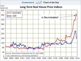 Does That Australian Housing Bubble Chart Remind You Of
