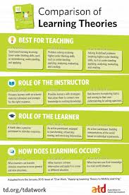 Comparison Of Learning Theories Infographic E Learning