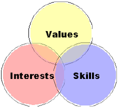 workplace values assessment assessing your skills values interests oite careers blog
