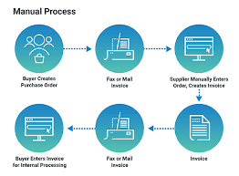 Edi Process Flow Chart Electronic Data Interchange Edi Transactions Guide Cleo