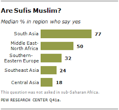 The Worlds Muslims Unity And Diversity Pew Research Center