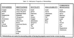 Malleability Lessons Tes Teach