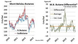 Butane Price Chart You Can Just Iso My Butane Isobutane And Isomerization In