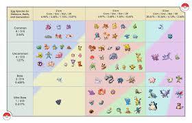 Rare Pokemon Go Chart Gen 3 Pokemon Go Egg Chart 2018 Gen 3 Best Picture Of Chart