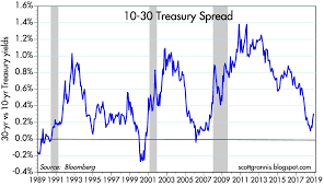 Us Treasury Yield Chart The Yield Curve Is Not Forecasting A Recession Seeking Alpha