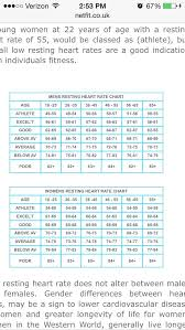 Stamp Weight Chart Uk Resting Heart Rate Chart Resting Heart Rate Chart Heart