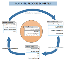 itil process iam itil processes identity and access management confluence