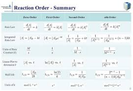 27 reaction order summary