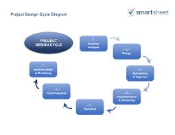 Industrial Design Process Steps Guide For Creating A Project Design Smartsheet