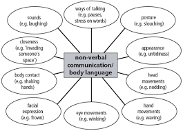 Graph Verbal And Nonverbal Communication Communication