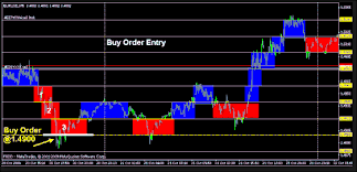 Best Renko Chart Settings Forex Accurate Zigzag Indicator For Renko Charts Forex