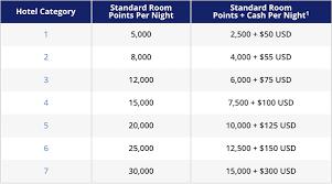 Hyatt Rewards Chart Hyatt Confirms Huge Changes To Suite Awards Destroys Points
