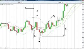 Learn To Trade Smart Charts Review Download Forex Trading B O S S Breakout Method Trading
