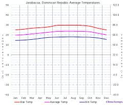 Dominican Republic Weather Year Round Chart Average Temperatures In Jarabacoa Dominican Republic