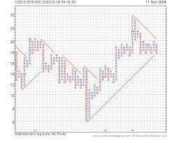 Using Point Figure Charts Reg Trading