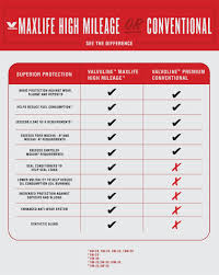 See The Difference Valvoline Maxlife High Mileage Or