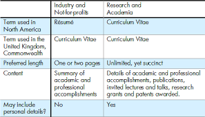 Resume Or Curriculum Vitae Fascinating Resumé Tips 28 Résumé Or Curriculum Vitae