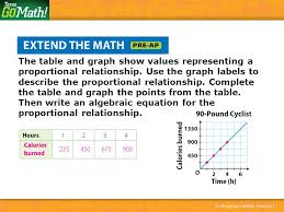 the table and graph show values representing a proportional relationship