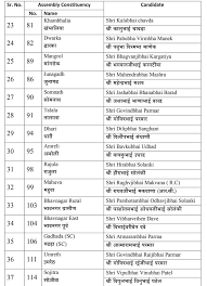 Mla List Gujarat Election 2017 Full List Of Bjp Candidates And
