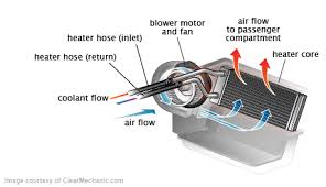 hvac blower motor replacement cost.  Motor Blower Motor Resistor Replacement In Hvac Cost W