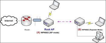 configuring wireless repeating a wpn802 access point answer image