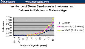 Impact Of Parental Age On Chromosomal Abnormalities