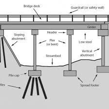 Abutment Definition Indianas Fluvial Erosion Hazard Program Bridge Scour Terminology