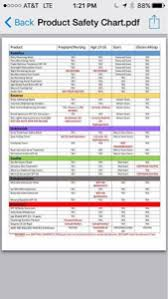 Rodan And Fields Safety Chart Is It Safe To Use Rodan And Fields During Pregnancy Nbsp