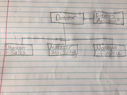 Google Docs Hierarchy Chart Complex Organizational Chart Guida Di Editor Di Documenti