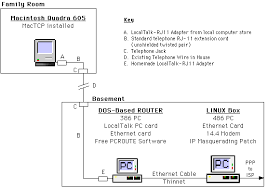 mac linux networking issue 26 how to setup a network switch and router at Home Network Schematic