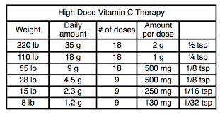 Vitamin C Dosage Chart What Dose Of Vitamin C Journey Boost