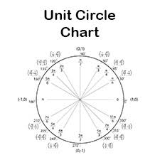 Unit Circle Chart Filled In Blank Unit Circle Chart Printable Fill In The Unit Circle