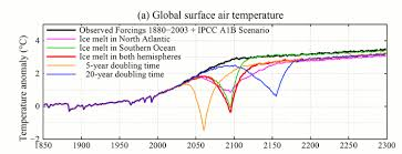 Co2 Levels Chart Record Setting Doesnt Do Our Co2 Levels Justice This