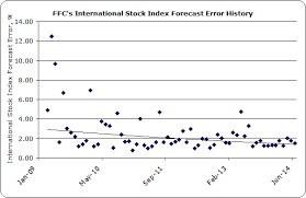International Stock Index Chart Ffcs Forecast Accuracy