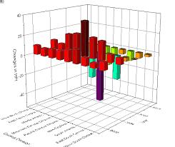3d Bar Chart Python Help Online Tutorials 3d Bar And Symbol