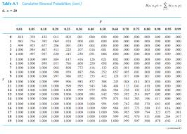 Binomial Chart Reading Binomial Tables Mathematics Stack Exchange