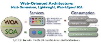 What Is Service Oriented Architecture Service Oriented Architecture End Of Business As Usual Glenns Blog