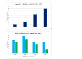 2000 Charts The Charts Below Show Population Statistics In Two Countries