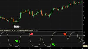 Arrow Momentum Chart Getting False Charting Signals Try Out Indicators Of