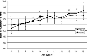 Head Circumference Of Boys And Girls From 5 To 15 Years