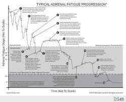 What Is A Progression Chart Adrenal Fatigue Progression Chart Miscellaneous Pinterest