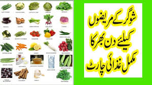 Food Chart For Sugar Patient In Urdu Diabetes Diet Plan In Urdu I Best Food For Sugar Patient I