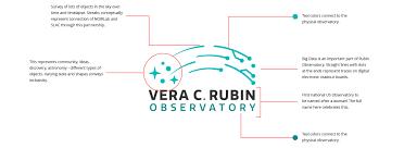 Rubin Observatory Premieres its New Logo   Rubin Observatory