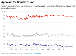 How To Know Which Trump Impeachment Polls To Believe Quartz