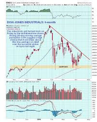 After Market Stock Charts A Broad Stock Market Update After The Syria Strike